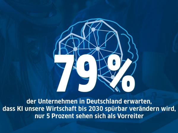 79% der Unternehmen in Deutschland erwarten, dass KI unsere Wirtschaft bis 2030 spürbar verändern wird.
