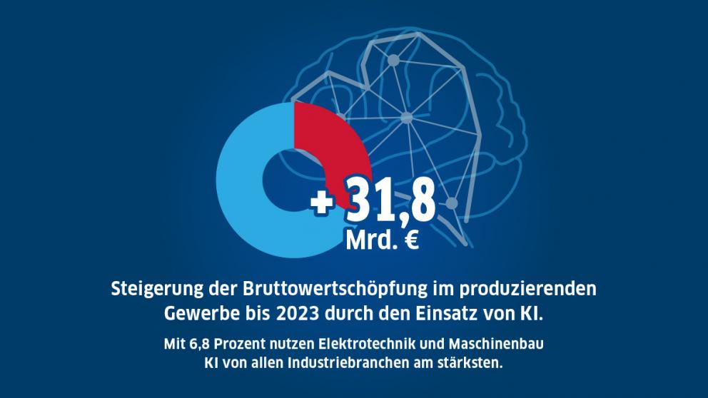 Um 31,8 Milliarden Euro steigt die Bruttowertschöpfung im produzierenden Gewerbe bis 2023 durch den Einsatz von KI